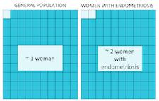 Endometriosis And Cancer Endometriosis Org